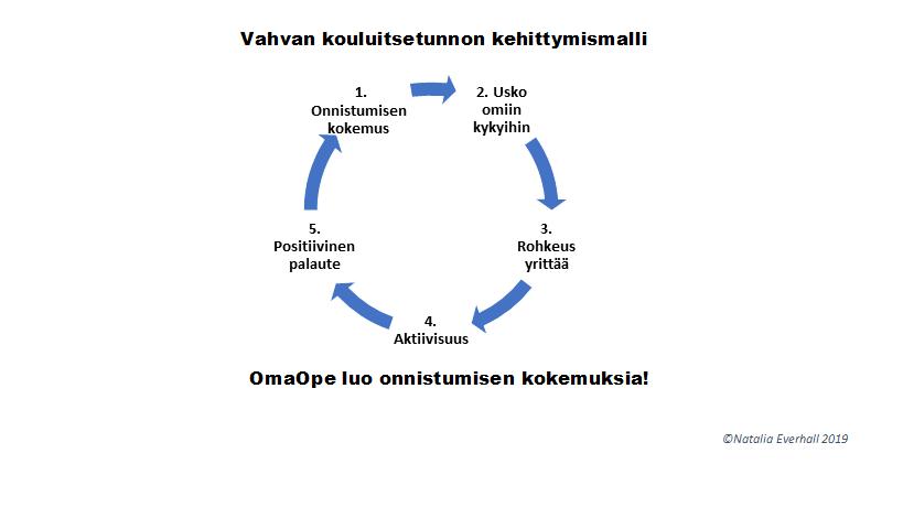 Kouluitsetunnon kehittymismalli OmaOpe